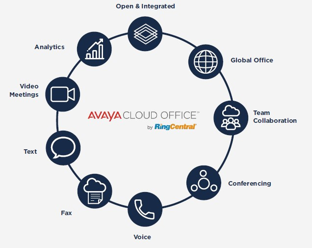 Avaya-Cloud-Office and its different use-cases