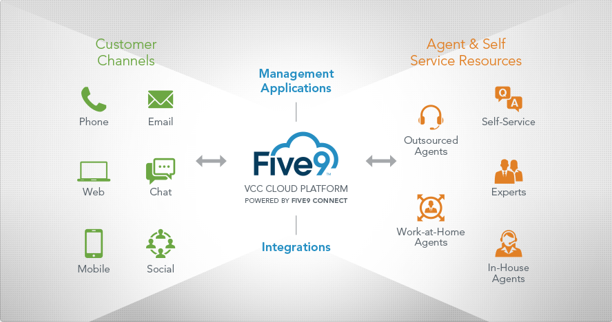 Kent Call centre software - Five9 and RingCentral cloud contact centre solutions