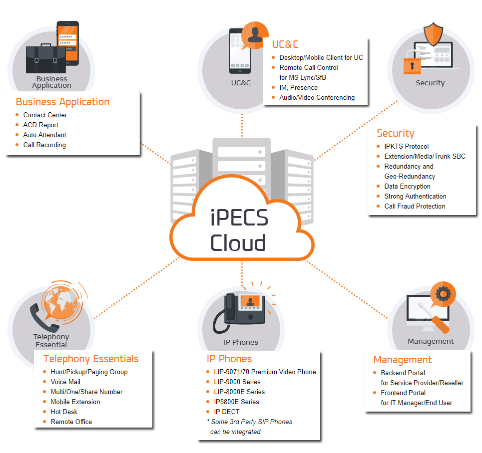 iPECS Cloud Hosted Telephony Solution
