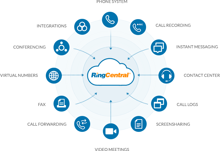 RingCentral Office UK Cloud and Hosted Telephony